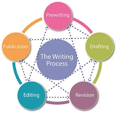 What is a literature review in a research project